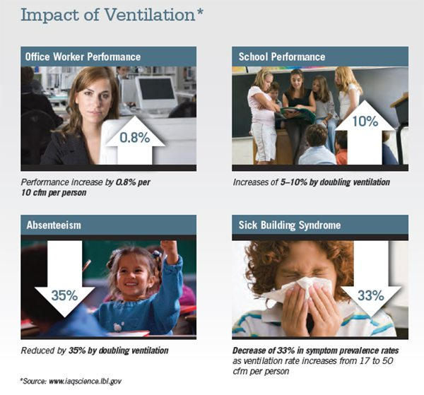 Impact_Ventilation_Indoor_Air_Quality