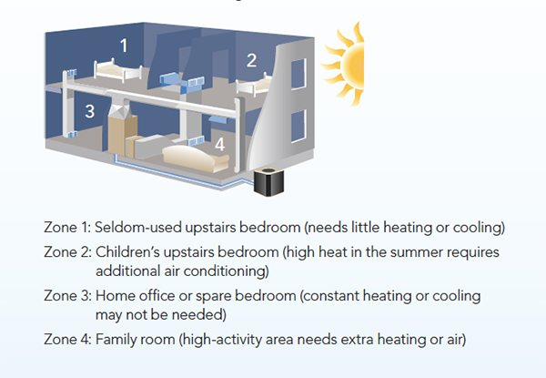 Zoning systems reduce energy costs and increase comfort.