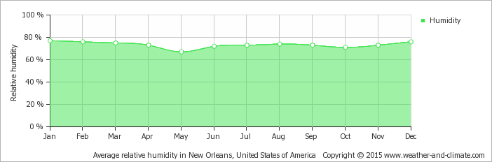 average-relative-humidity-united-states-of-america-new-orleans